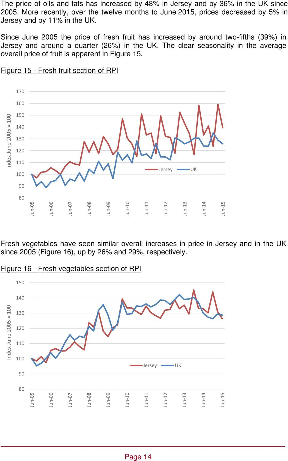 Since June 2005 the price of fresh fruit has increased by around two-fifths (39%) in and around a quarter (26%) in the.