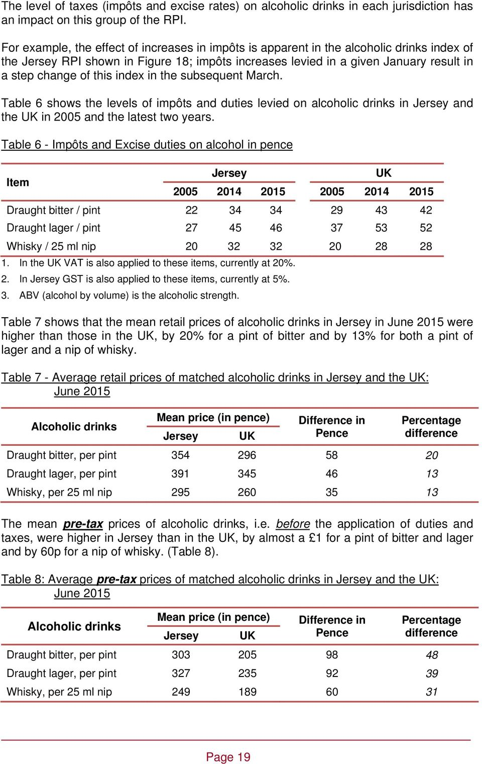 index in the subsequent March. Table 6 shows the levels of impôts and duties levied on alcoholic drinks in and the in 2005 and the latest two years.