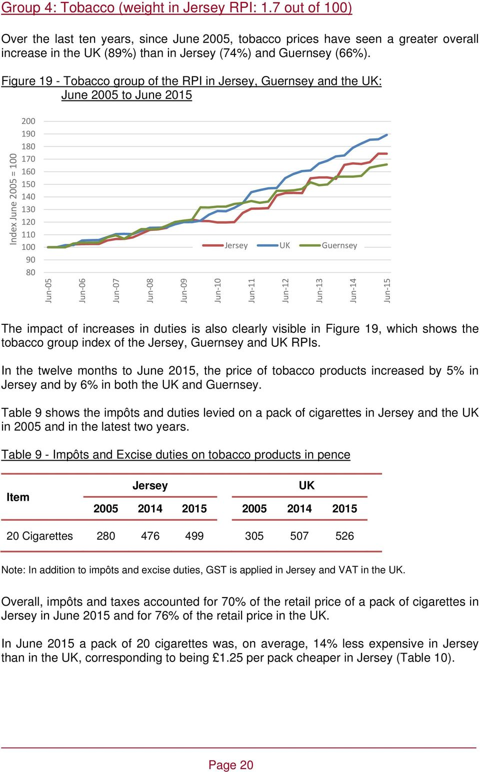which shows the tobacco group index of the, Guernsey and RPIs. In the twelve months to June 2015, the price of tobacco products increased by 5% in and by 6% in both the and Guernsey.