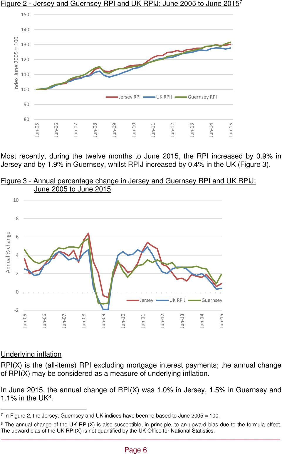 Figure 3 - Annual percentage change in and Guernsey RPI and RPIJ; June 2005 to June 2015 10 8 Annual % change 6 4 2 0 RPIJ Guernsey 2 Underlying inflation RPI(X) is the (all-items) RPI excluding
