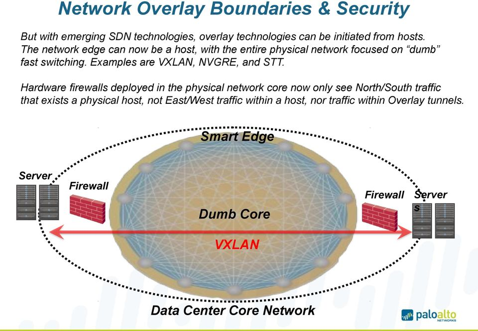 Palo Alto Networks  Security Models in the Software Defined Data