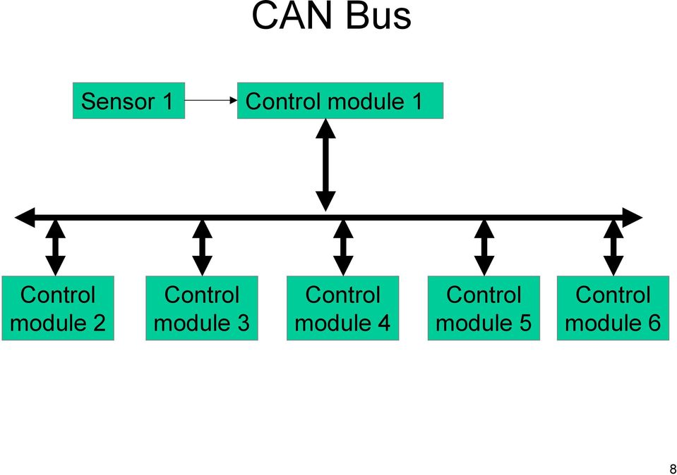 Controller Area Network CAN 507 HO CAN B (ICC) - PDF