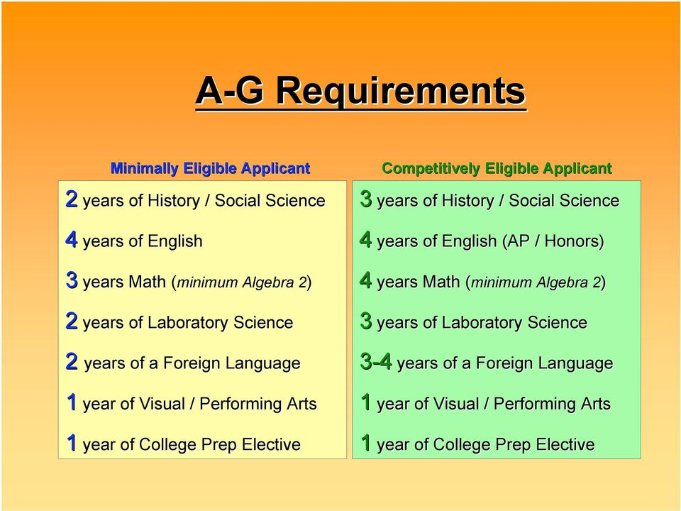 Competitively Eligible Applicant 3 years of History / Social Science 4 years of English (AP / Honors) 4 years Math (minimum( Algebra