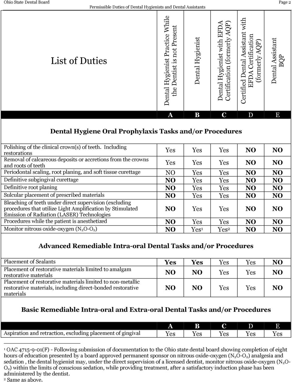 Ohio State Dental Board Permissible Duties Of Dental Hygienists And