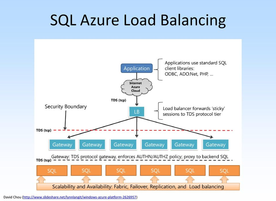 Endpoints and Load Balancing  Jonathon Rossi Lead Software
