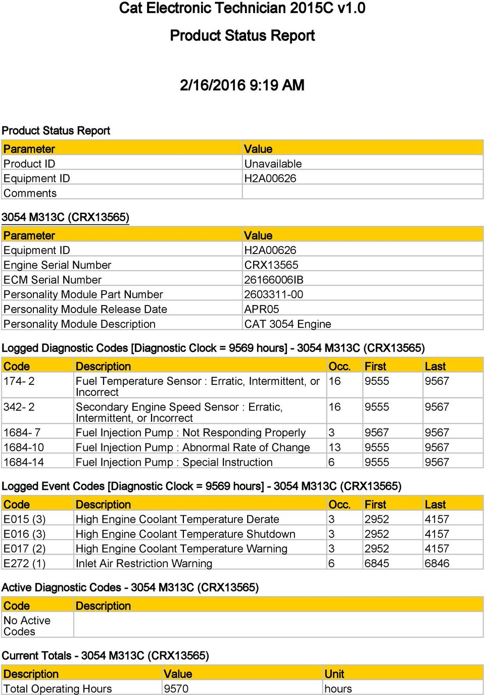 Cat Electronic Technician 2015c V10 Product Status Report 2 16 2016 Telehandler Wiring Diagrams Part Number 2603311 00 Personality Module Release Date Apr05 Description 3054 Engine