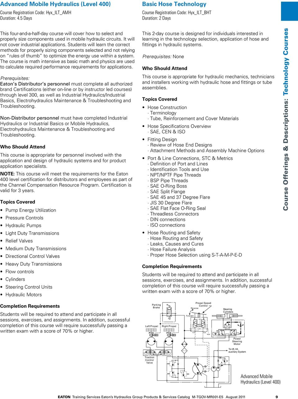 Eaton S Hydraulics Group Training Services Products And Simple Hydraulic System Diagram Industrial It Will Not Cover Applications