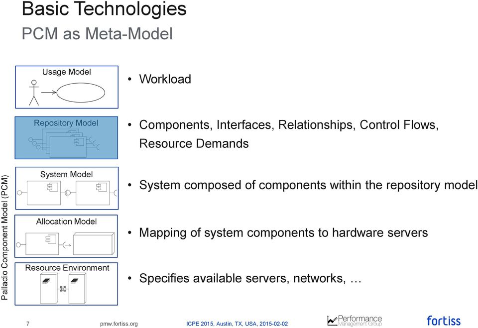System Model System composed of components within the repository model Allocation Model