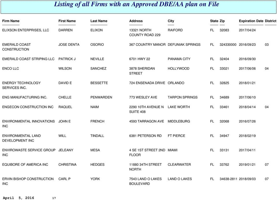 Listing of all Firms with an Approved DBE/AA plan on File - PDF