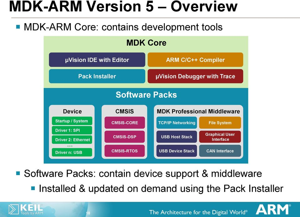 Component-based Software Development for Cortex-M