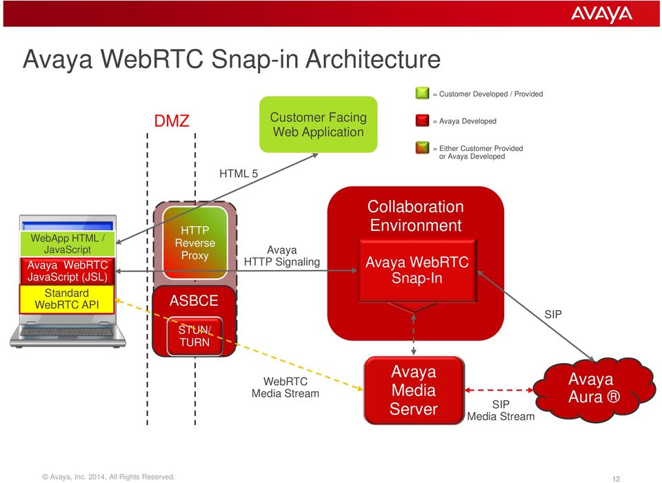 WebRTC: Why You Should Care and How Avaya Can Help You  Joel