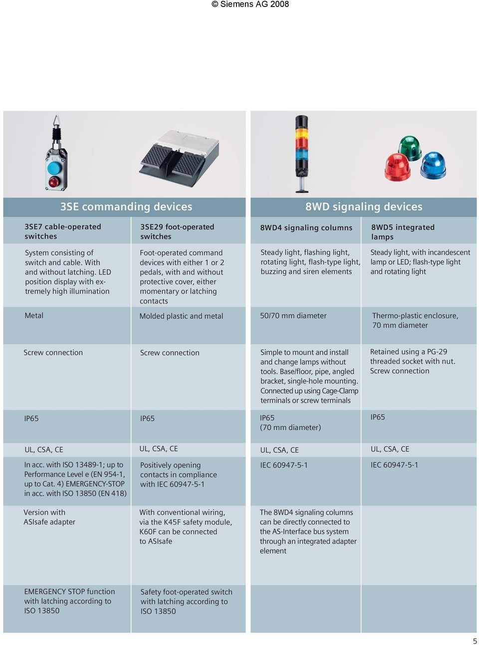 Siemens Ag Pushbuttons And Indicator Lights For Every Application Rotating 038 Flashing 230v Led Position Display With Extremely High Illumination Foot Operated Command Devices Either 1 Or