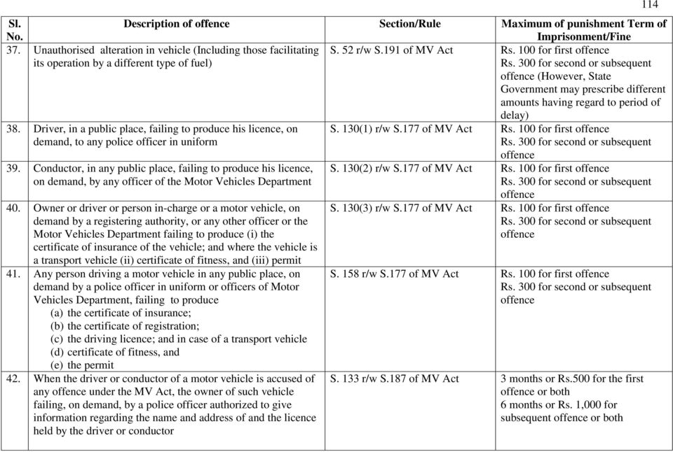 Offences And Punishment Fine Under The Motor Vehicles Act 1988