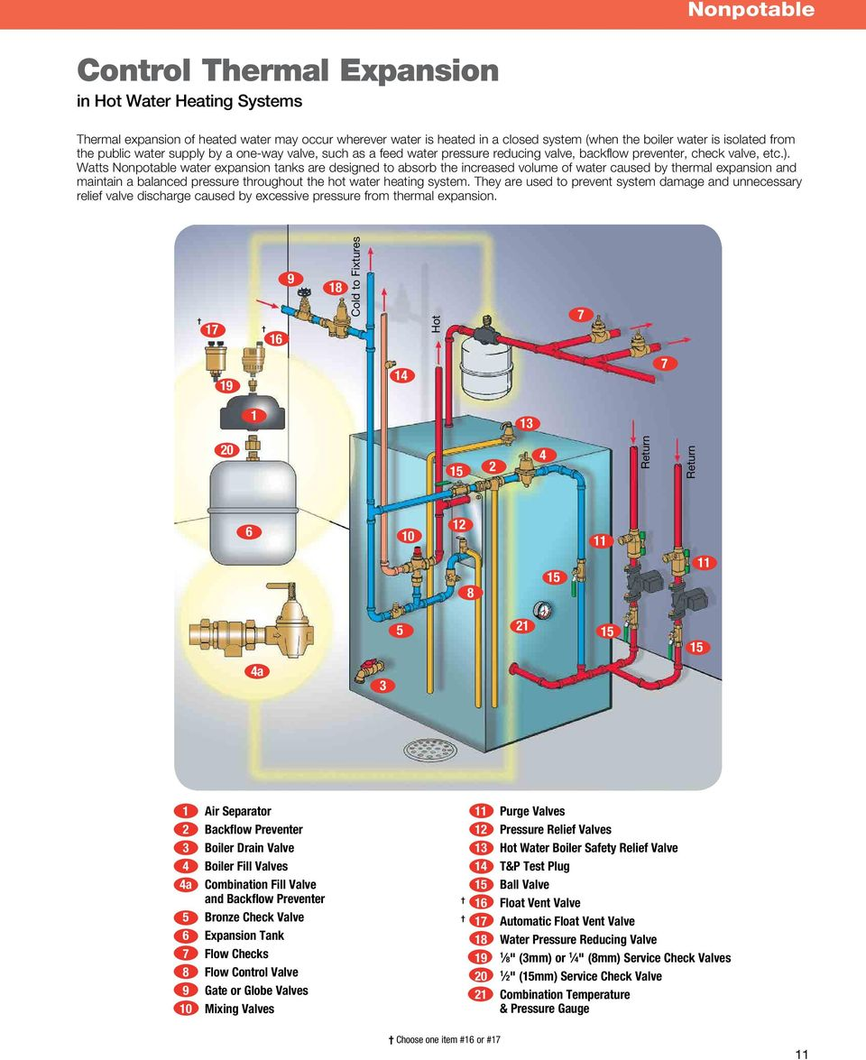 Thermal Expansion Products - PDF