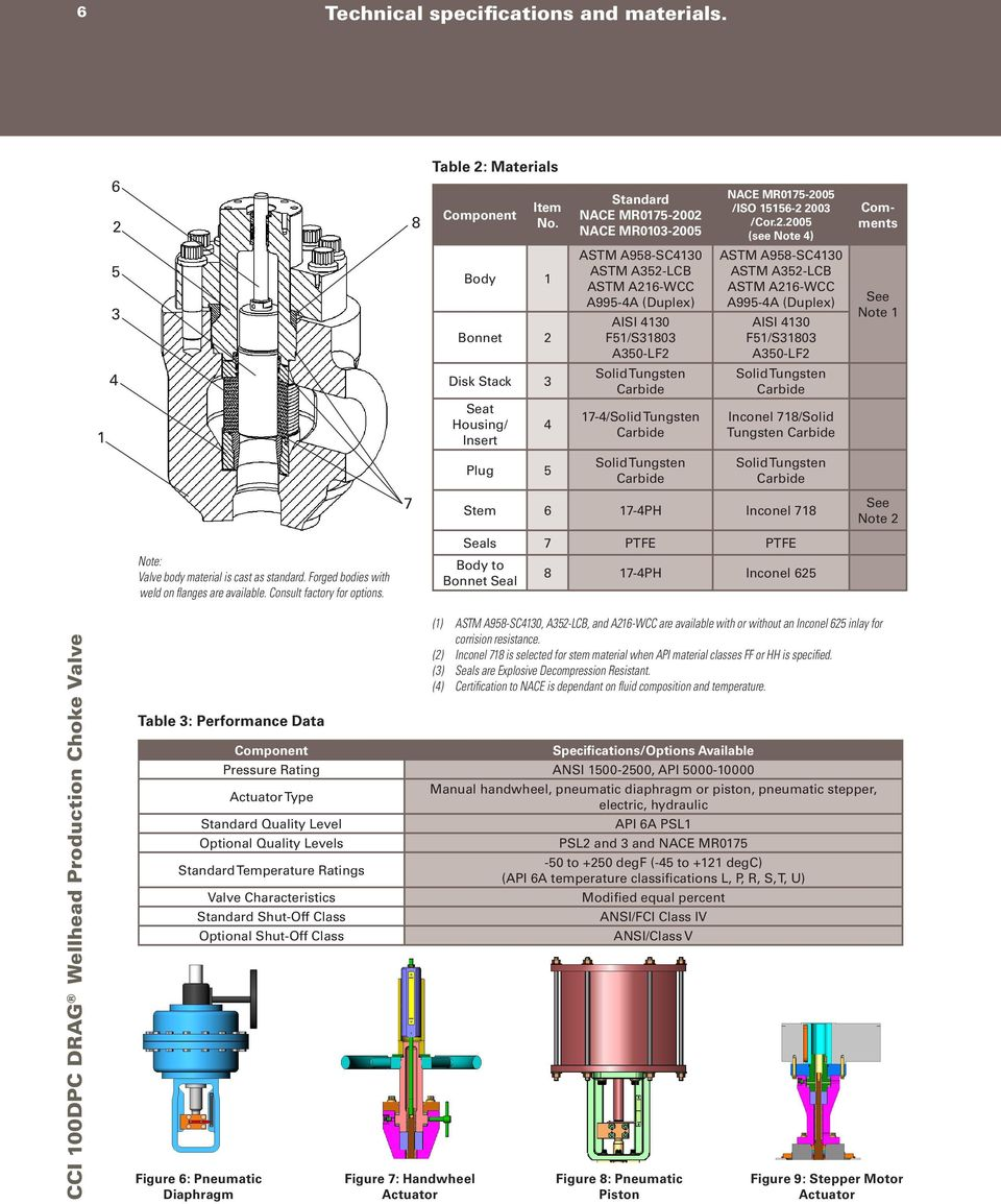 CCI 100 DPC DRAG Wellhead Production Choke Valve - PDF
