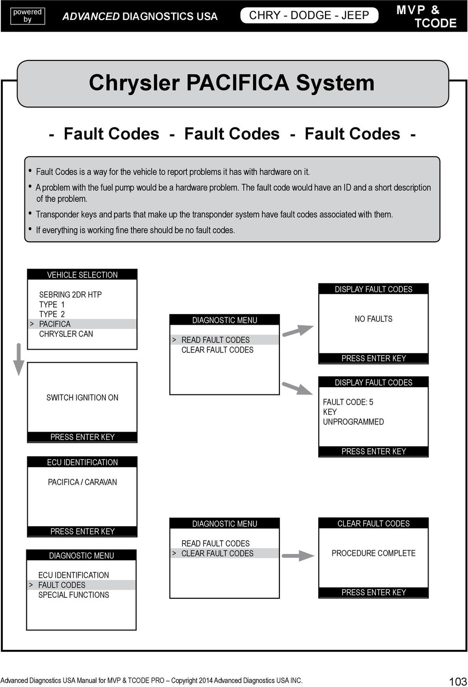 Chrysler Dodge Jeep Plymouth Pdf 2004 Caravan 38lwiring Diagramoemfactory Alarm System Transponder Keys And Parts That Make Up The Have Fault Codes Associated With Them