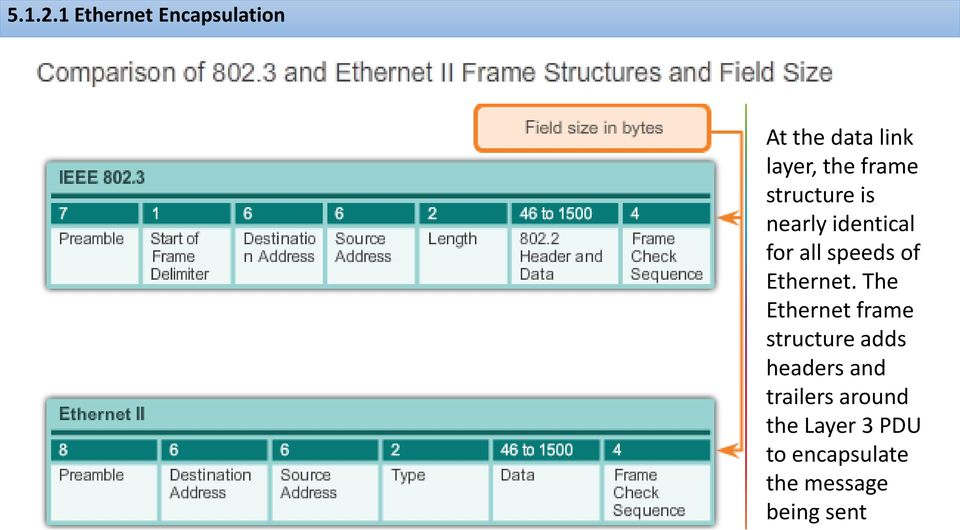 structure is nearly identical for all speeds of Ethernet.