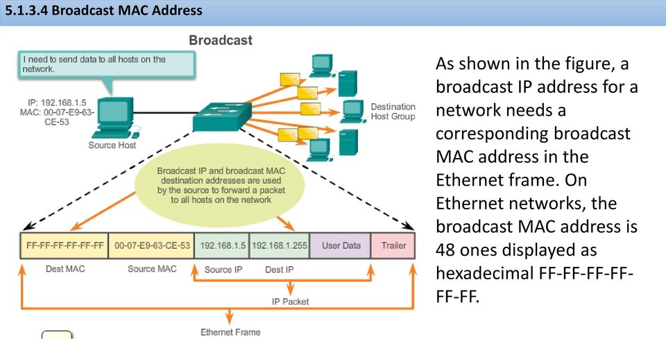 address for a network needs a corresponding broadcast MAC address