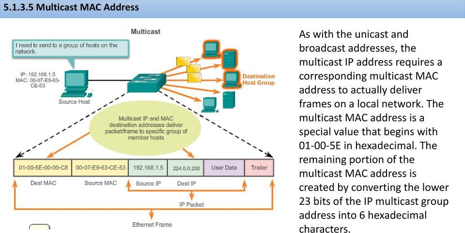 corresponding multicast MAC address to actually deliver frames on a local network.