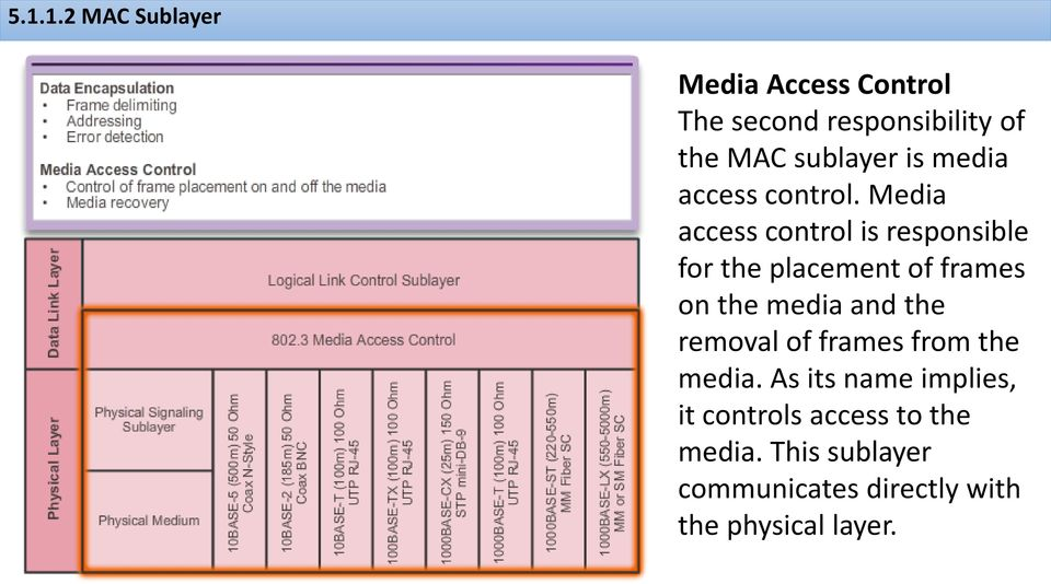 Media access control is responsible for the placement of frames on the media and the