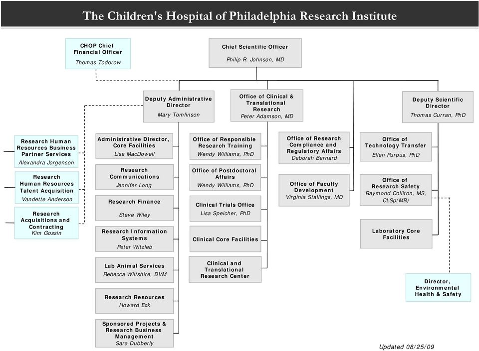 The Children's Hospital of Philadelphia Research Institute - PDF