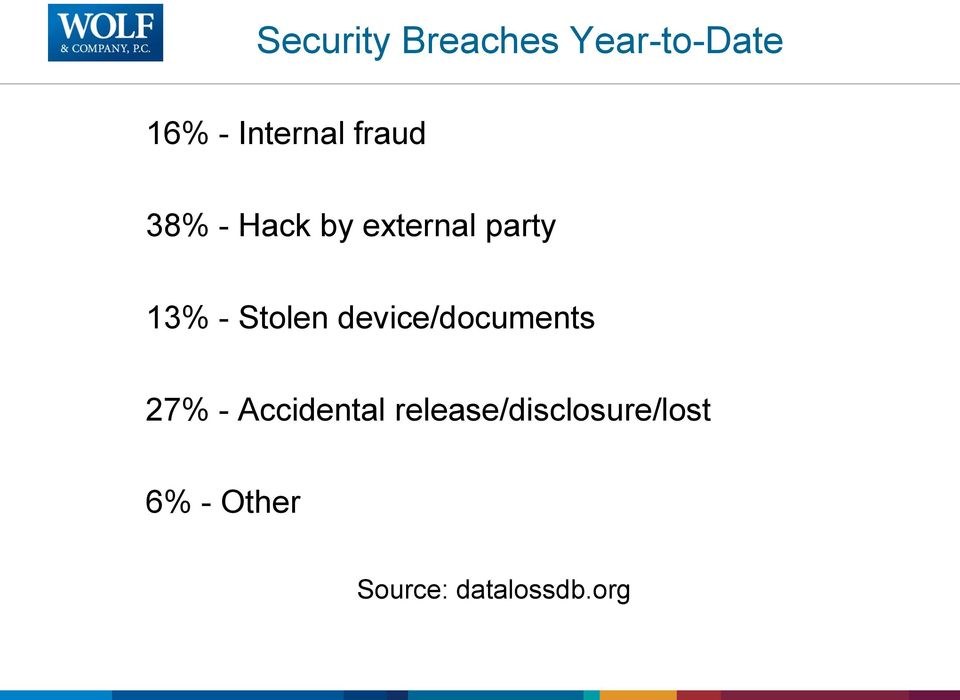 Stolen device/documents 27% - Accidental