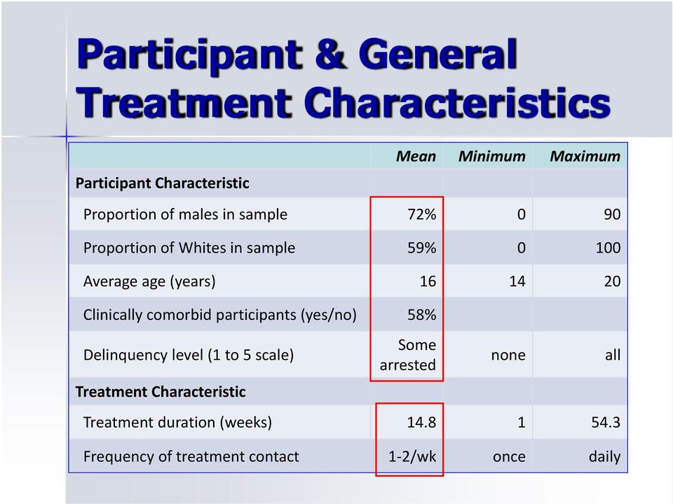 14 20 Clinically comorbid participants (yes/no) 58% Delinquency level (1 to 5 scale) Treatment