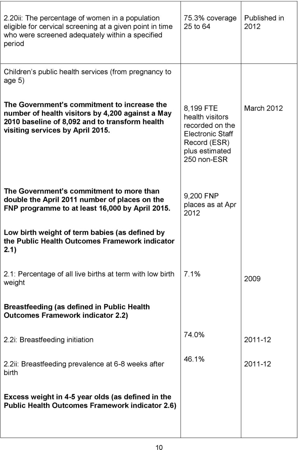 baseline of 8,092 and to transform health visiting services by April 2015.