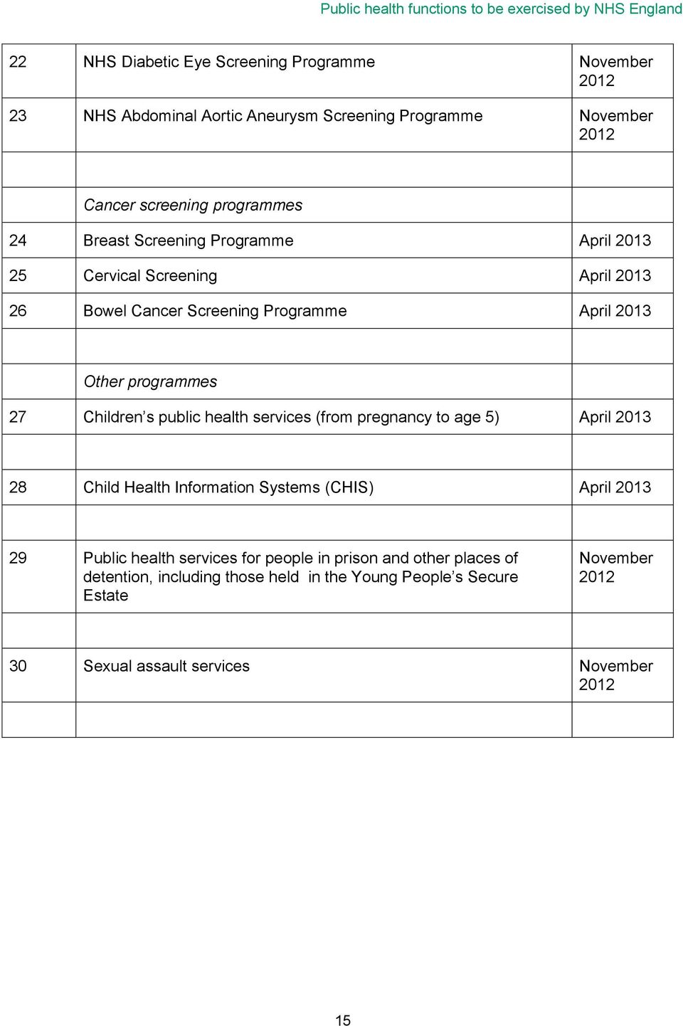 Other programmes 27 Children s public health services (from pregnancy to age 5) April 2013 28 Child Health Information Systems (CHIS) April 2013 29 Public