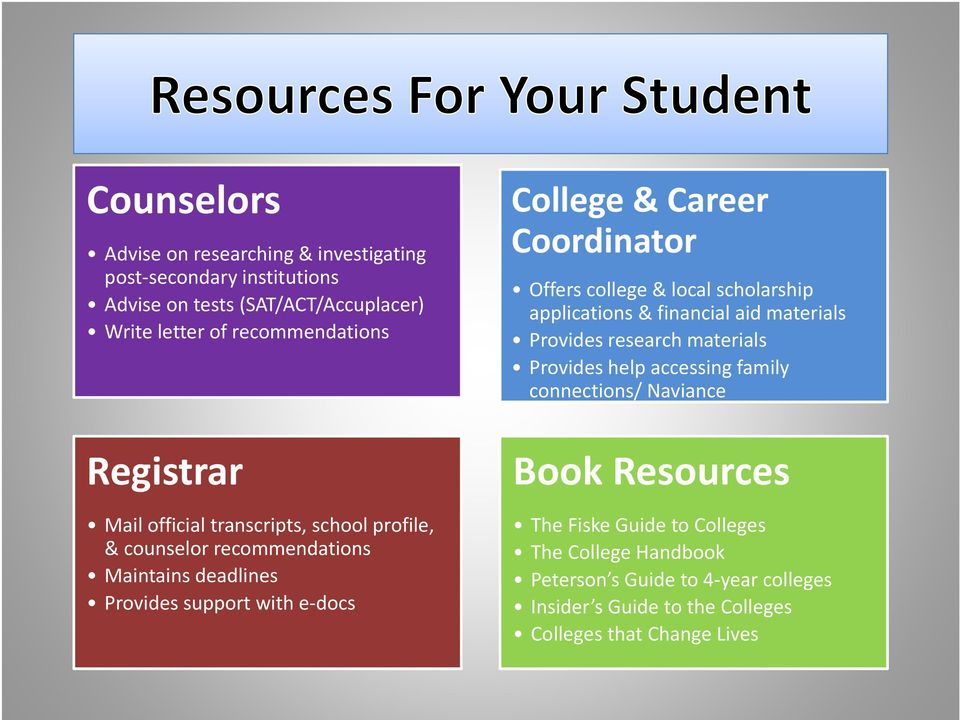 Coordinator Offers college & local scholarship applications & financial aid materials Provides research materials Provides help accessing family