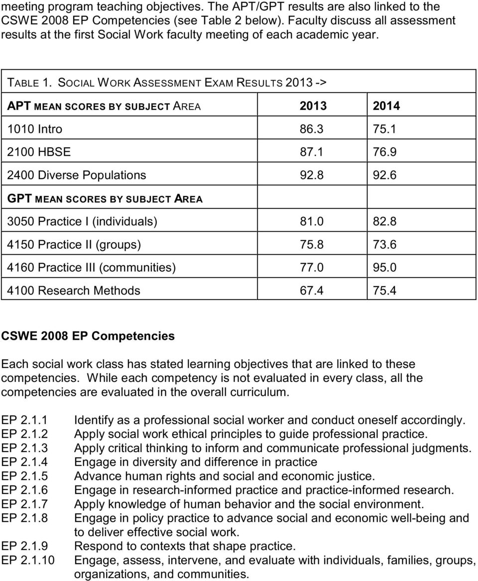 SOCIAL WORK ASSESSMENT EXAM RESULTS 2013 -> APT MEAN SCORES BY SUBJECT AREA 2013 2014 1010 Intro 86.3 75.1 2100 HBSE 87.1 76.9 2400 Diverse Populations 92.8 92.