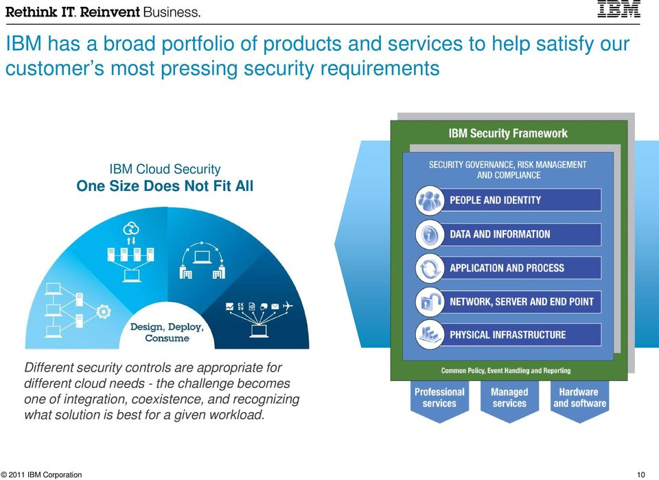 security controls are appropriate for different cloud needs - the challenge becomes one