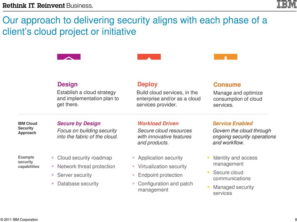 IBM Cloud Security Approach Secure by Design Focus on building security into the fabric of the cloud. Workload Driven Secure cloud resources with innovative features and products.
