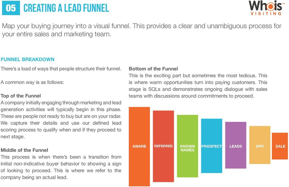 A common way is as follows: Top of the Funnel A company initially engaging through marketing and lead generation activities will typically begin in this phase.