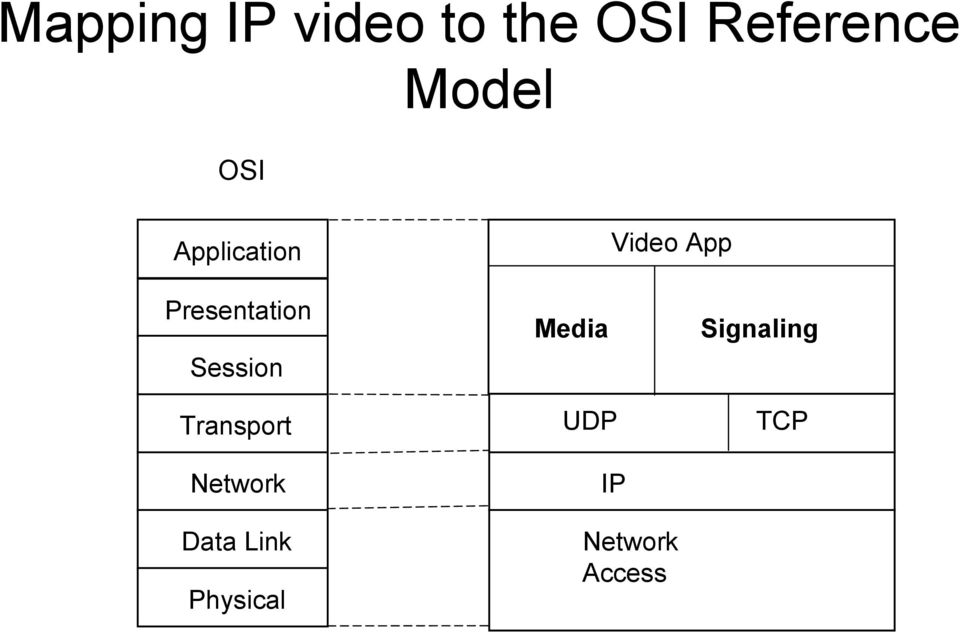 Media Video App Signaling Transport