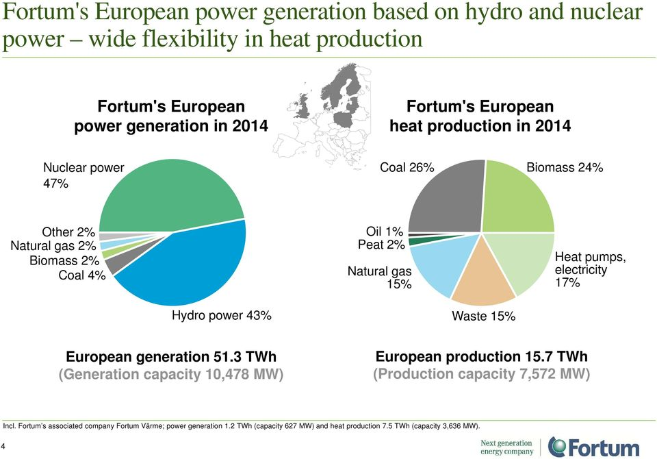 Heat pumps, electricity 17% Hydro power 43% Waste 15% European generation 51.3 TWh (Generation capacity 10,478 MW) European production 15.
