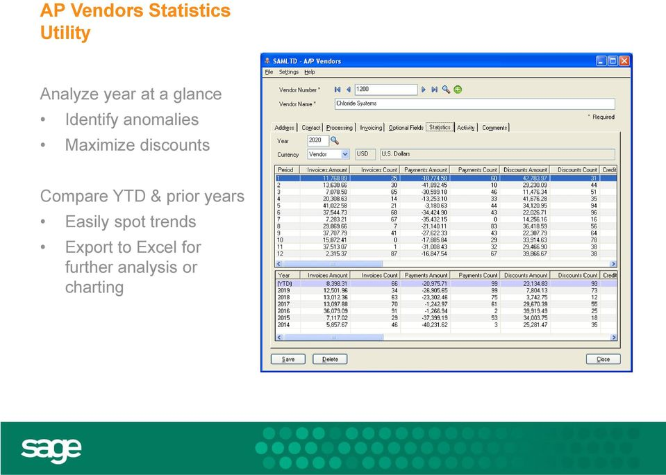 Compare YTD & prior years Easily spot trends