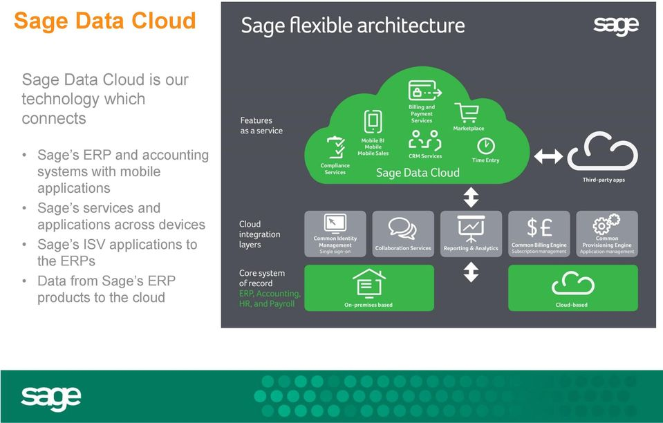 applications Sage s services and applications across devices