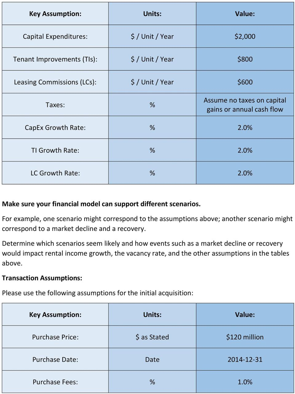 Investment Analyst Case Study Iron Bank Real Estate