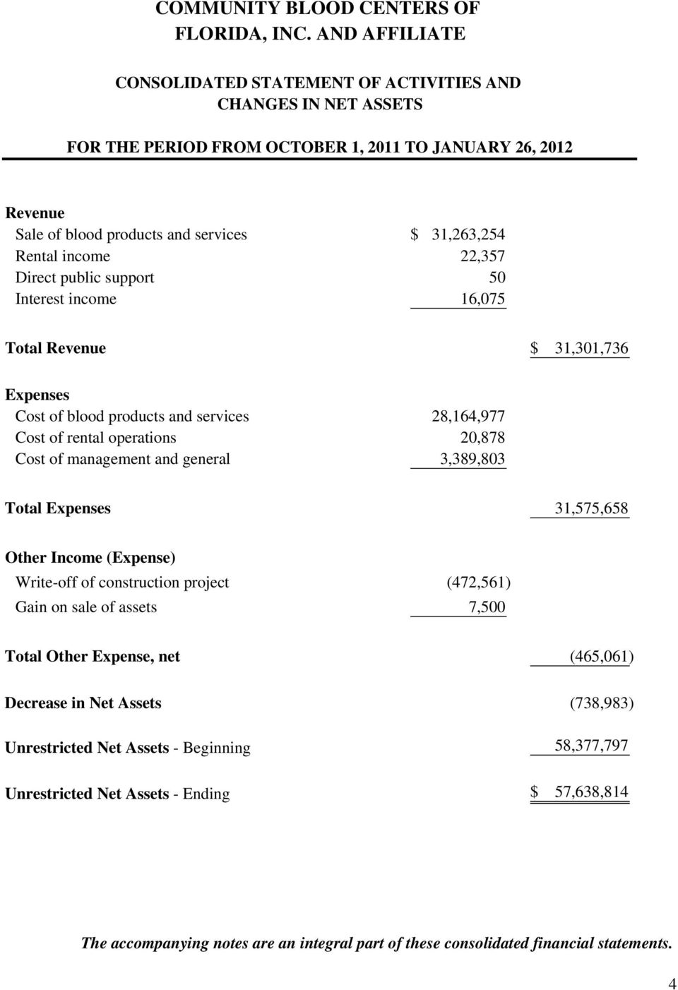 Expenses 31,575,658 Other Income (Expense) Write-off of construction project (472,561) Gain on sale of assets 7,500 Total Other Expense, net (465,061) Decrease in Net Assets