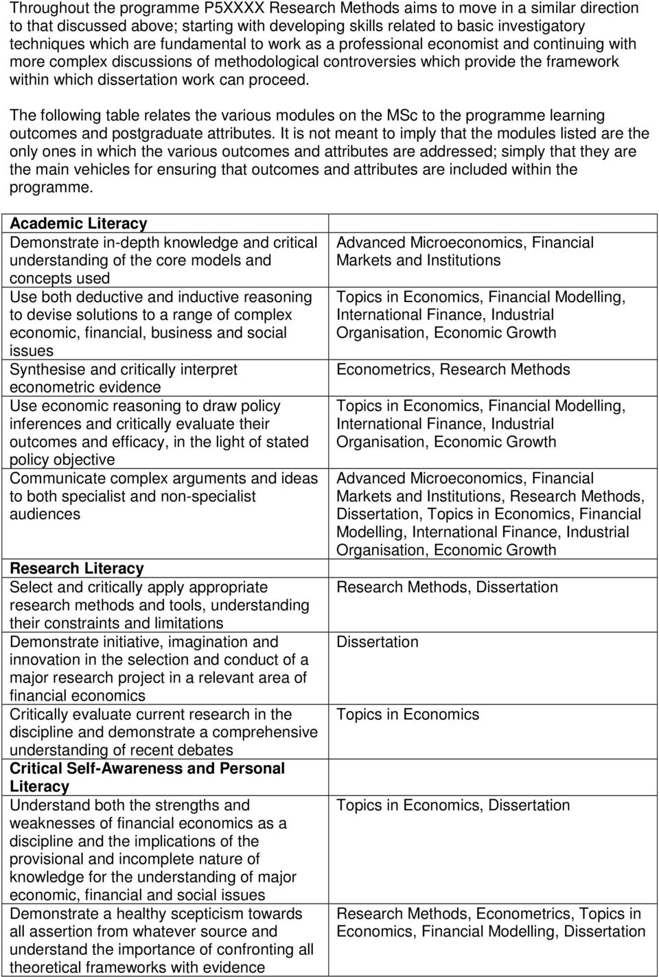 The following table relates the various modules on the MSc to the programme learning outcomes and postgraduate attributes.