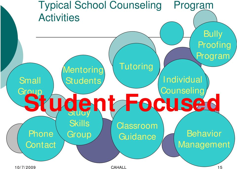 Tutoring Classroom Guidance Individual Counseling Bully