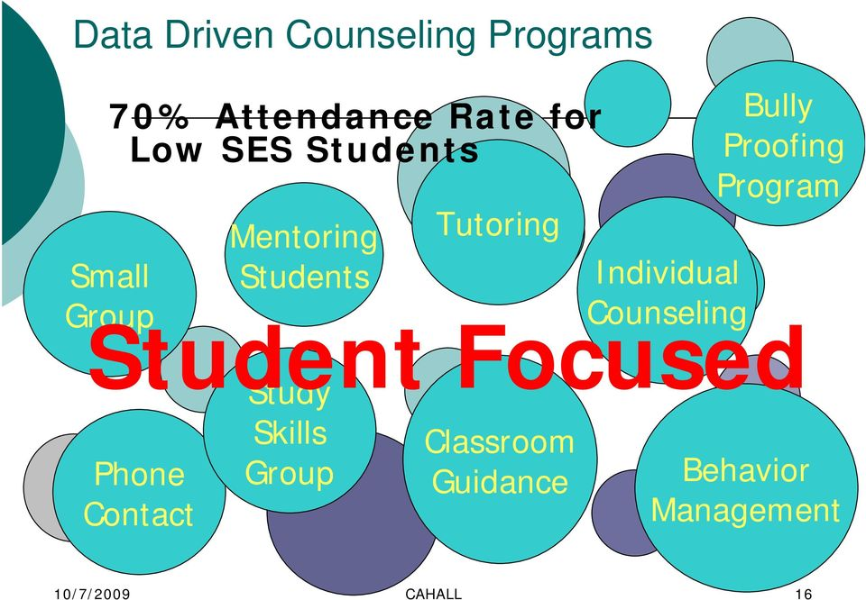 Group Tutoring Classroom Guidance Individual Counseling Bully