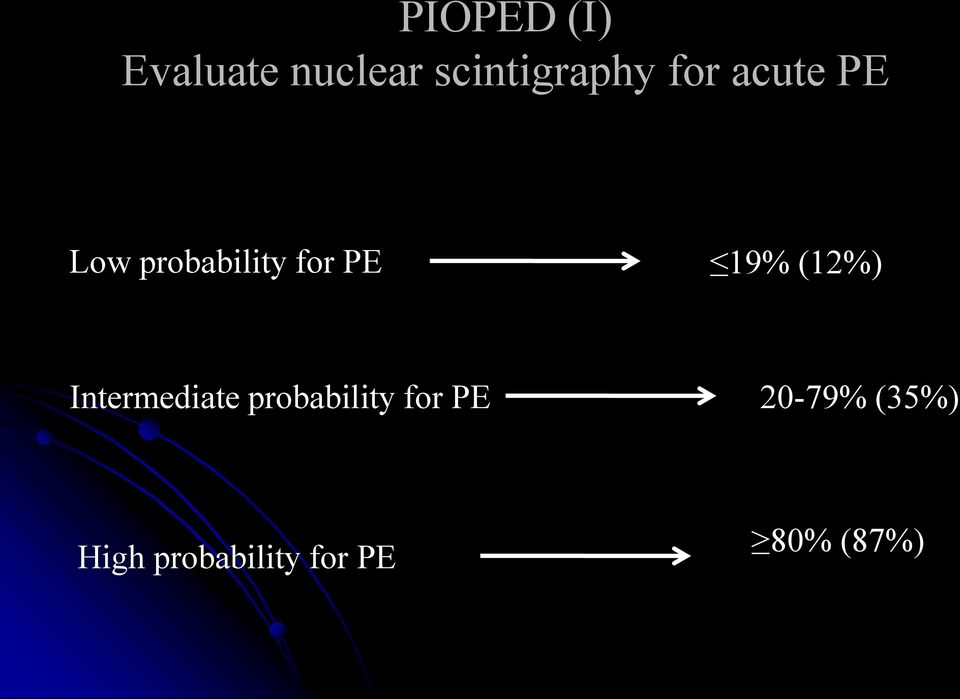 probability for PE Intermediate