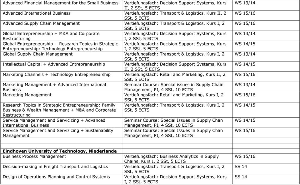 supply chain management topics research