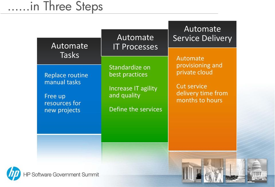 Increase IT agility and quality Define the services Automate Service Delivery
