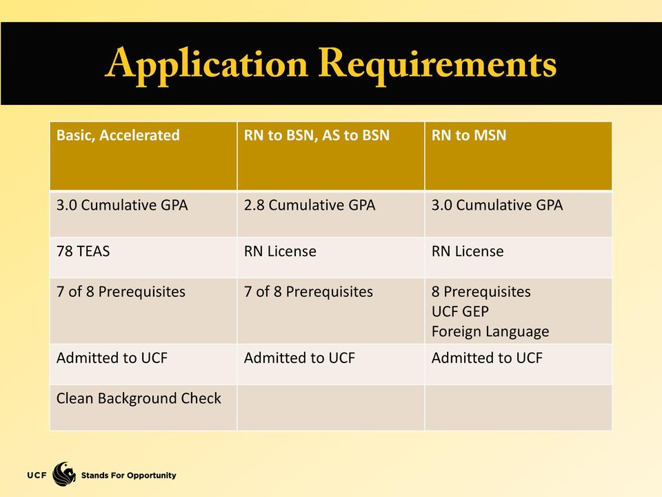 Ucf Gpa Requirements >> Information Session Undergraduate Student Services Pdf
