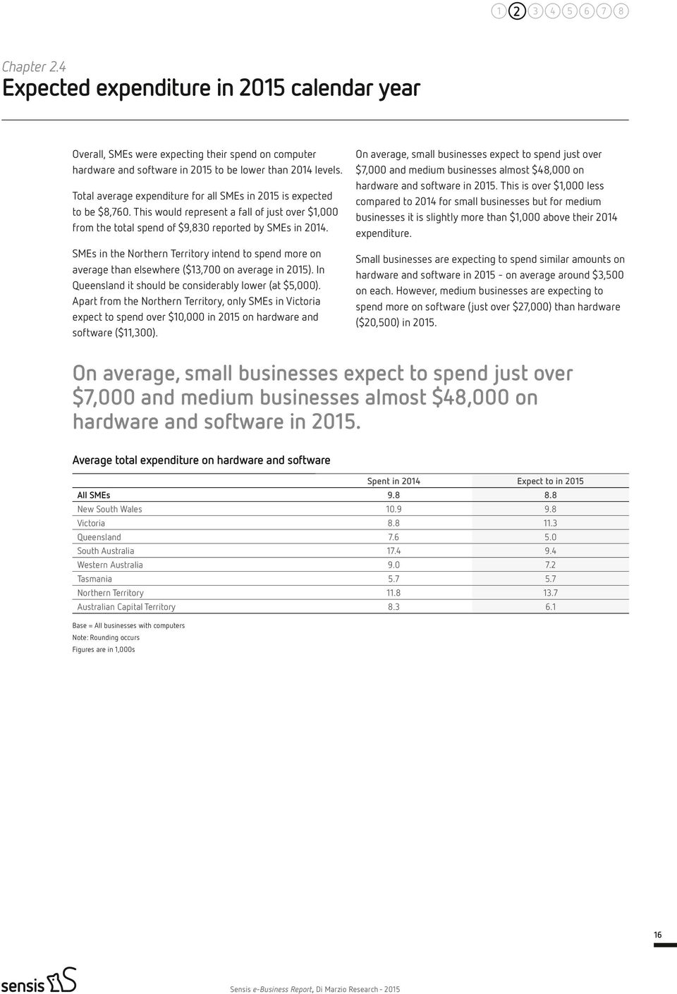 SMEs in the Northern Territory intend to spend more on average than elsewhere ($13,700 on average in 2015). In Queensland it should be considerably lower (at $5,000).