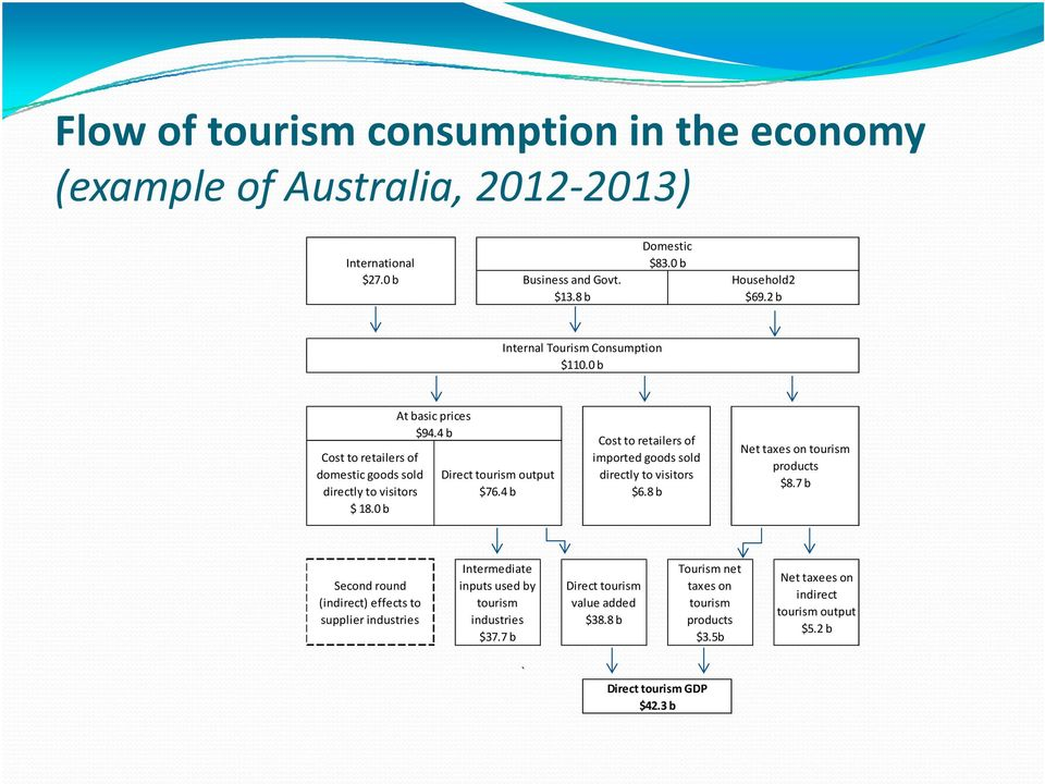 4 b Cost to retailers of imported goods sold directly to visitors $6.8 b Nettaxes taxes on tourism products $8.