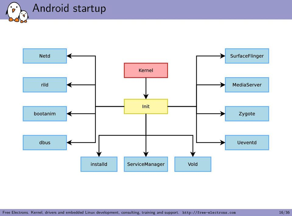 A Look through the Android Stack - PDF